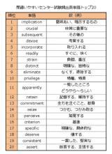 セレゴ・ジャパン発表『間違いやすいセンター試験頻出英単語 ランキング』。