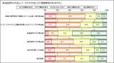 『英会話を学ぶ方法に対する興味』グラフ