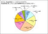 『英会話学習にいくらまでかけられるか』グラフ