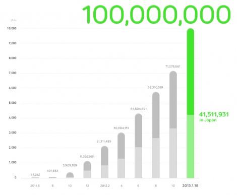 LINE利用者が1億人突破 登録ユーザー数推移