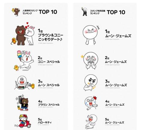 LINE利用者が1億人突破 人気スタンプランキングTOP1〜5