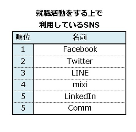 『就職活動に利用しているSNS(ソーシャルネットワーキングサービス)』では1位にFacebook、3位にはLINEが初登場した。