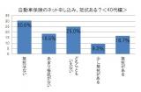 三井ダイレクト損害保険が発表した「インターネットでのお買いもの」に関するアンケート調査より