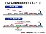 システム搭載時の渋滞抑制効果イメージ