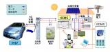 トヨタ自動車が開発した電気利用車両と住宅との間で電力を相互供給するシステム