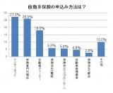『2013年度版 顧客満足度の高い自動車保険ランキング』作成に向け実施した調査