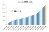 カカクコムが発表した「プレミアム会員」の推移グラフ