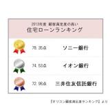 2013年度総合満足度、第1位には【ソニー銀行】が選ばれた。