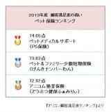 2013年度 顧客満足度の高いペット保険ランキング (C)oricon ME inc.