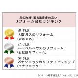 総合1 位となったのは、全7 項目がTOP3 入りの『大阪ガスのリフォーム(大阪ガス)』 (C)oricon ME inc.
