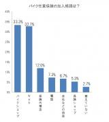 三井ダイレクト損害保険が発表した「バイク」に関するアンケート調査より