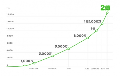 今年に入ってから1億人増加…LINEのユーザー推移