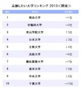 関東エリアの志願したい大学ベスト10(リクルート『進学ブランド力調査2013』より)