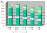 過去4年間の市場規模推移(売上金額/億円)