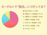 64.9%の女性が2日に1回以上、ヨーグルトで「菌活」を実践している(データ出典:オリコン『女性の「菌活」に関する意識・実態調査』)