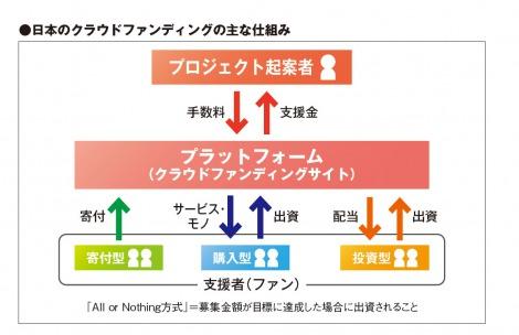 クラウドファンディングの主な仕組み(図)