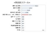 調査結果「英会話スクールに通う、主な目的」とは? (C)oricon ME inc.
