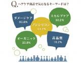 20〜40代女性600人を対象に行った『ヘアケア商品に関する意識調査』より (C)oricon ME inc.