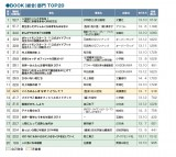 """2014年上半期""""本""""ランキング発表「BOOK(総合)」部門TOP20ランキング"""