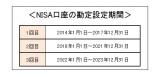 「勘定設定期間」中は一人につき一金融機関でのみ口座運用が可能。一旦口座開設すると、最長で4年は他の金融機関に変更できない。 (C)oricon ME inc.