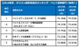 オリコン顧客満足度ランキング「ペット保険<総合>」