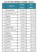 2014 年上半期 部門別売上上位出版社 【BOOK】でKADOKAWAがトップに  (C)ORICON inc.