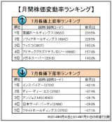 7月の月間変動率ランキングトップ5、ワースト5を発表(オリコンDサイエンス調べ)。 (C)oricon ME inc.