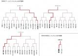『第5回じゃんけん大会』AKB48チーム8&研究生予備戦トーナメント結果 (C)AKS