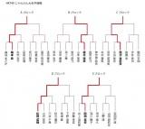 『第5回じゃんけん大会』HKT48予備戦トーナメント結果 (C)AKS