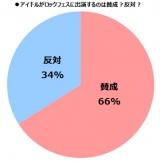全体の6割以上が「賛成」という結果に。パフォーマンスの質の高さやファンのマナーを求める声も目立った