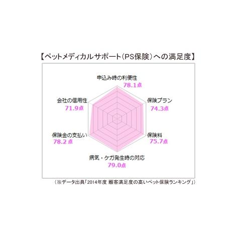 """【調査結果】ペット保険利用者の""""PS保険""""への満足度"""