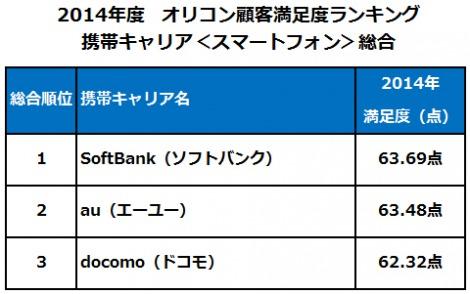 2014年度 顧客満足度の高い携帯キャリア(スマートフォン)ベスト3