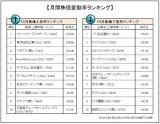 10月の企業株価変動率ランキング「トップ10」「ワースト10」を発表(オリコンDサイエンス調べ)。(C)oriconME.inc