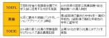 「TOEFL」「英検」「TOEIC」の最新の大きな動き (C)oricon ME inc.
