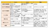 「TOEFL」「英検」「TOEIC」テストのさまざまな比較