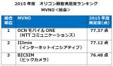 """""""格安SIM""""『MVNO』ランキング総合第1位は、満足度77.37点の【OCNモバイルONE(NTTコミュニケーションズ)】"""