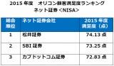 オリコン顧客満足度ランキング『ネット証券<NISA 総合>』第1位は【松井証券】
