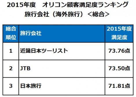 2015年度 顧客満足度の高い旅行会社(海外旅行)、総合第1位は【近畿日本ツーリスト】
