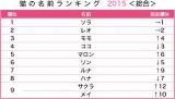 猫の名前ランキング 2015 <総合>の結果 (出典:アニコム損害保険)
