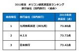 2015年度 顧客満足度の高い旅行会社(国内旅行)、総合第1位は【九州旅客鉄道(JR九州)】