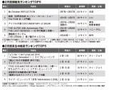 15年2月度ODSランキング「録画系」「生中継系」トップ5