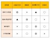 【図1】目的別で考察する幼児の「英語アプリ」 (C)oricon ME inc.
