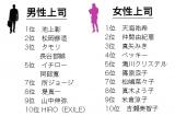 新社会人が選ぶ『理想の上司』ランキング ※データ出典:明治安田生命保険