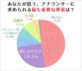 女子アナに清廉性を求める視聴者はわずか4.5%という結果に