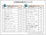 12月の企業株価変動率ランキング「トップ10」「ワースト10」を発表(オリコンDサイエンス調べ)。 (C)oricon ME inc.