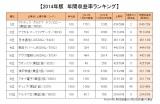 2014年版「年間収益率ランキング」でトップ10にランクインした企業を発表(オリコンDサイエンス調べ) (C)oricon ME inc.