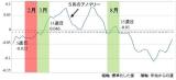 グラフ2/14年分の平均株価から算出した「年間平均株価推移」 (C)oricon ME inc.