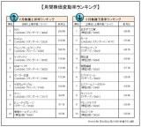 2月の企業株価変動率ランキング「トップ10」「ワースト10」を発表(オリコンDサイエンス調べ) (C)oricon ME inc.