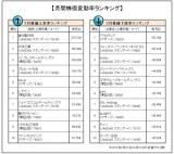 3月の企業株価変動率ランキング「トップ10」「ワースト10」を発表(オリコンDサイエンス調べ) (C)oricon ME inc.