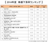 2014年度版『株価下落率ランキング』の上位10社を発表!(オリコンDサイエンス調べ) (C)oricon ME inc.